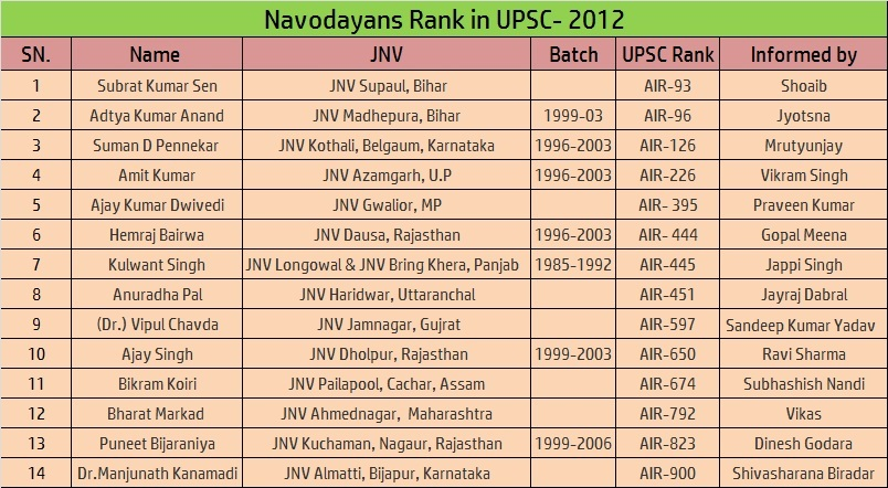 UPSC 2012 from jnv